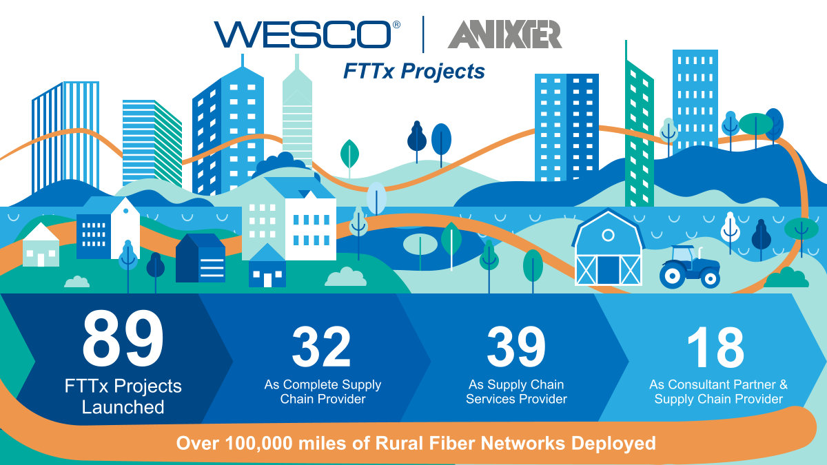 Fiber Project Stats